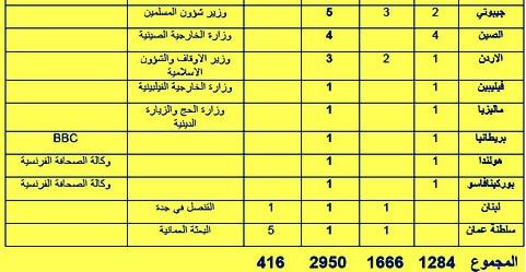 الحصيلة الجديدة لضحايا كارثة منى 481x249.bmp